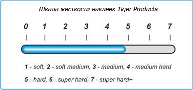 Жесткость наклеек Tiger Dynamite