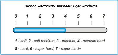 Жесткость наклейки Tiger Sniper