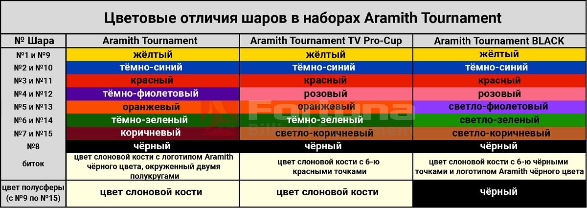 таблица цвета арамит